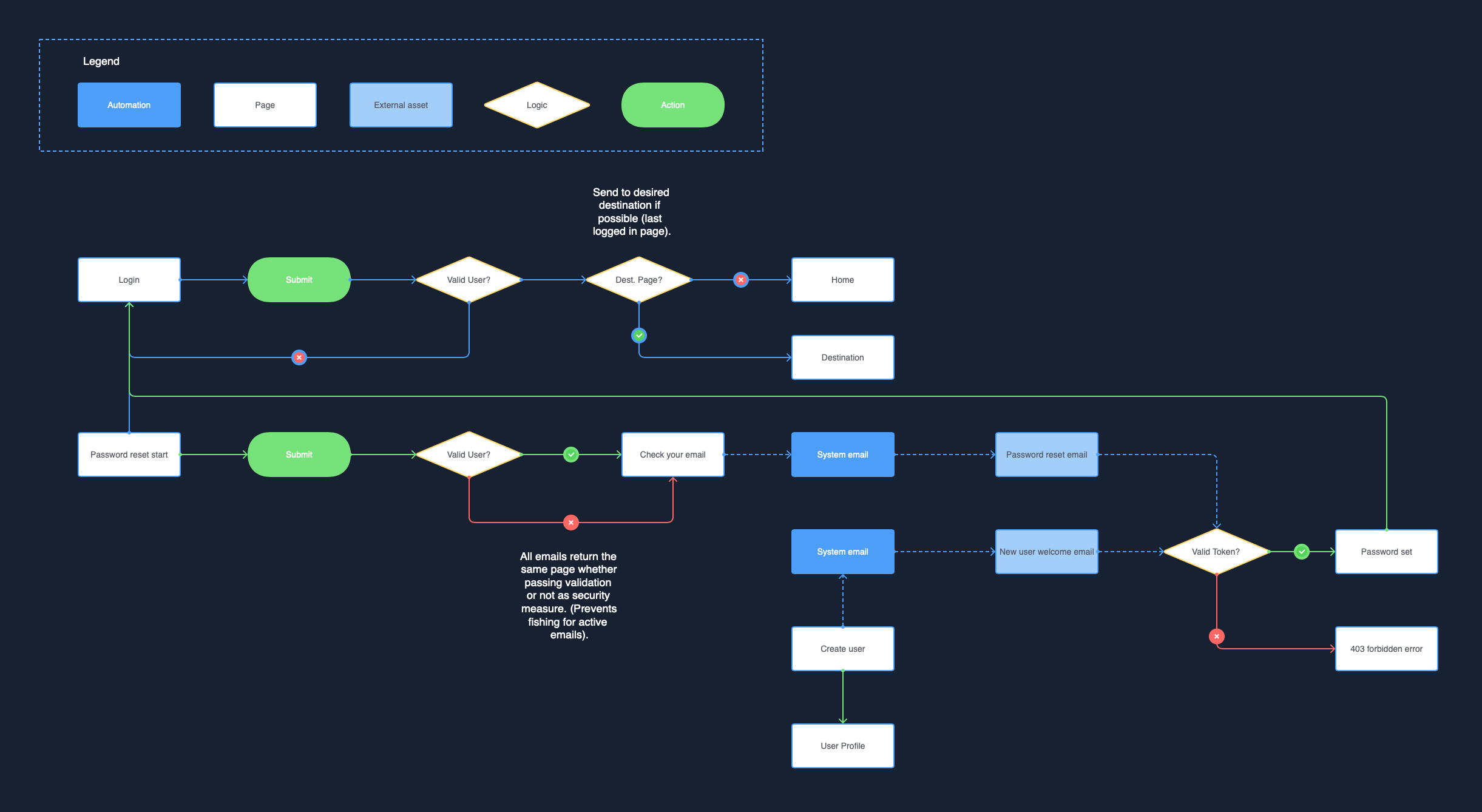 User Flows for digital products.png